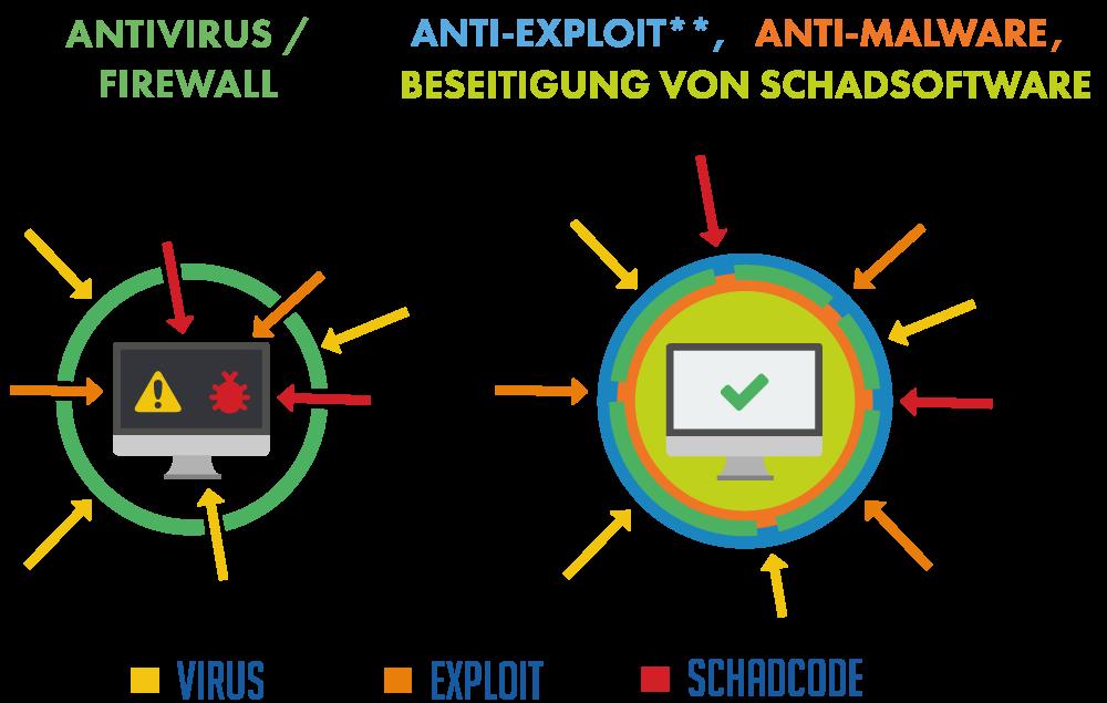 anti-malware-erweiterung